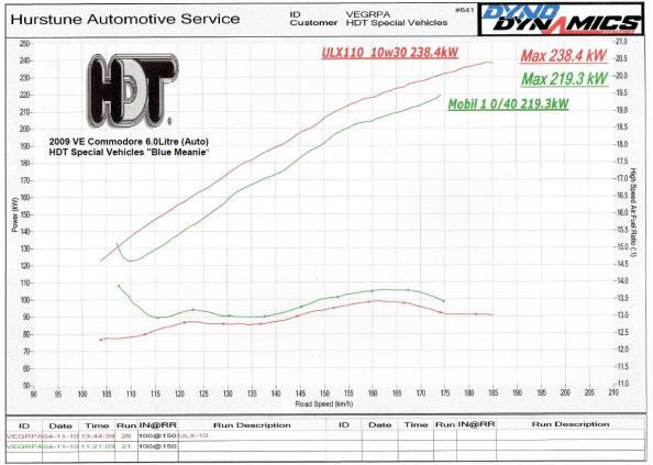 HDT Dyno Test